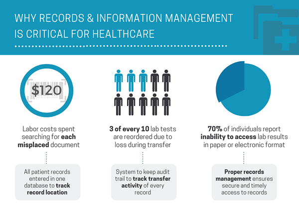 why-records-management-is-critical-for-healthcare